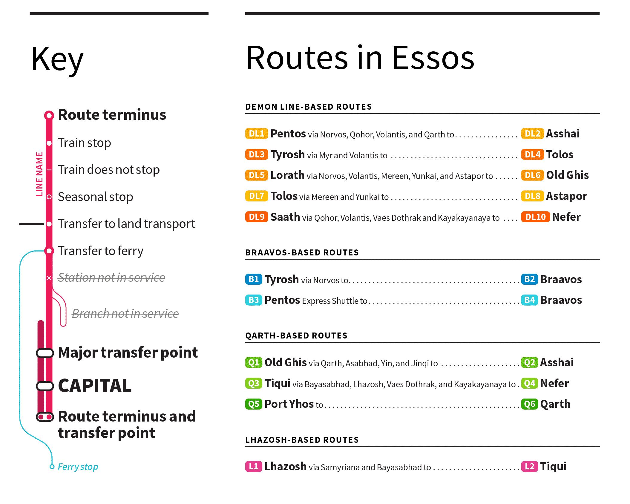 metro en Westeros