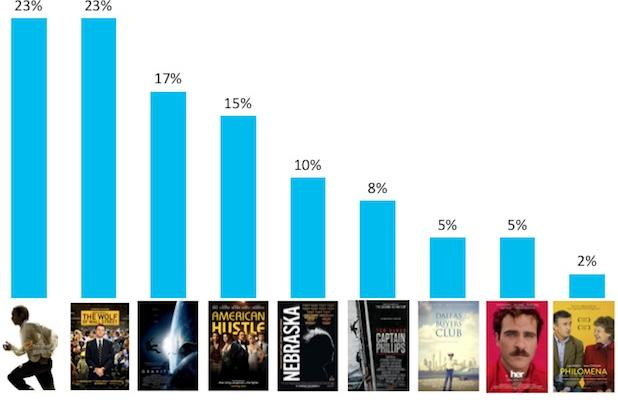 Encuesta del Oscar