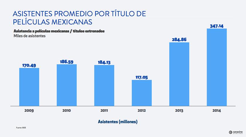 La asistencia a las películas mexicanas en 2014 ha sido la mejor de la historia contemporánea