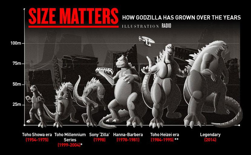 Godzilla Size 2